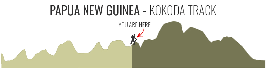 Map of the Kokoda Track in Papua New Guinea